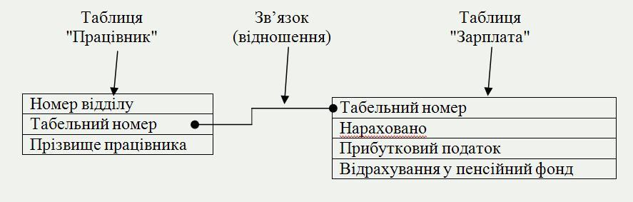 база даних відношення таблиця фото