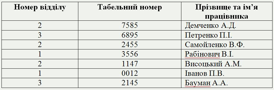 """база даних таблиця """"Працівник"""" фото"""