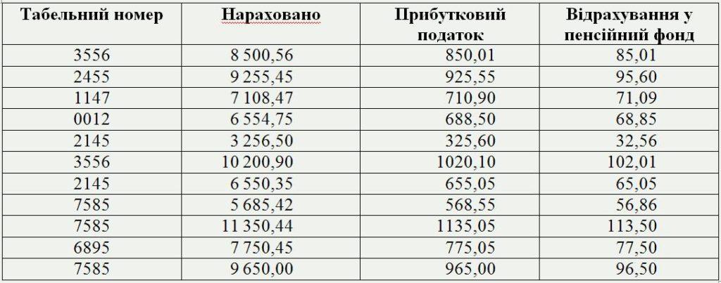 база даних таблиця Зарплата фото