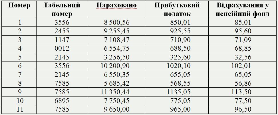база даних таблиця фото