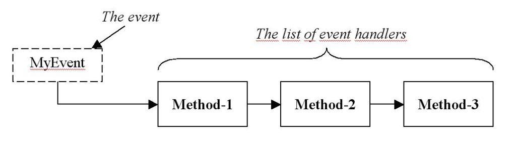 C# method chain event figure