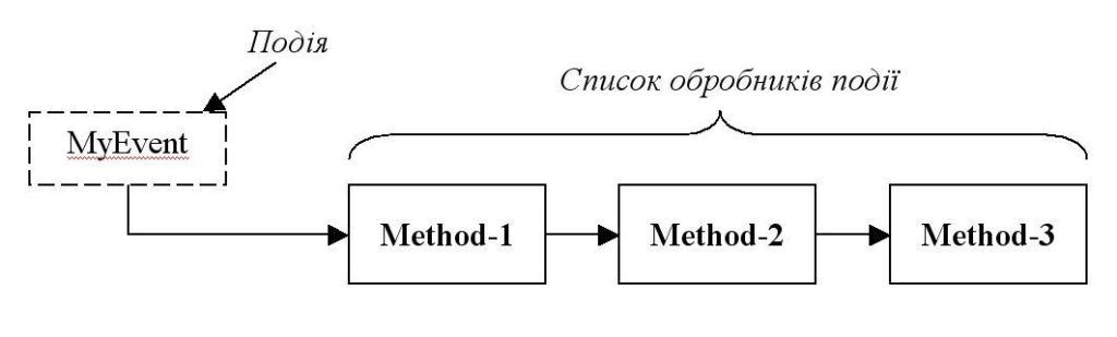 C# ланцюг метод подія рисунок
