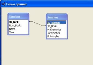 База данных MS Access. Схема связей между таблицами Student и Session