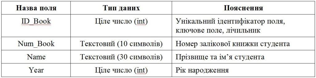 Структура таблиці Student