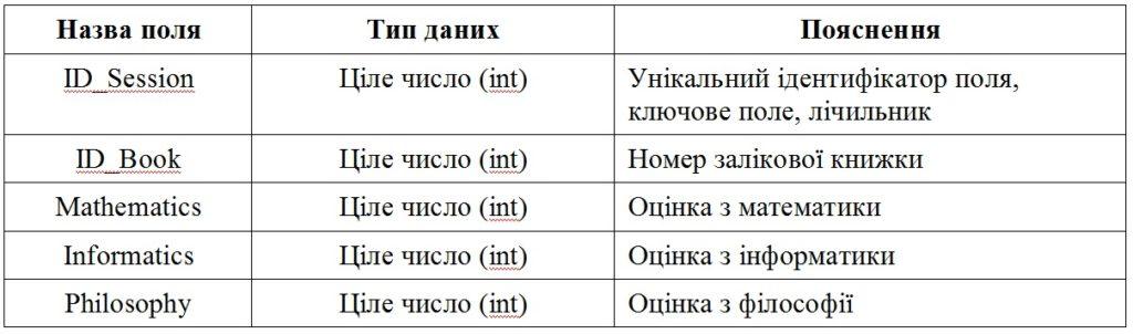 Структура таблиці Session