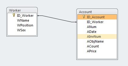 Microsoft Access Схема связей между таблицами