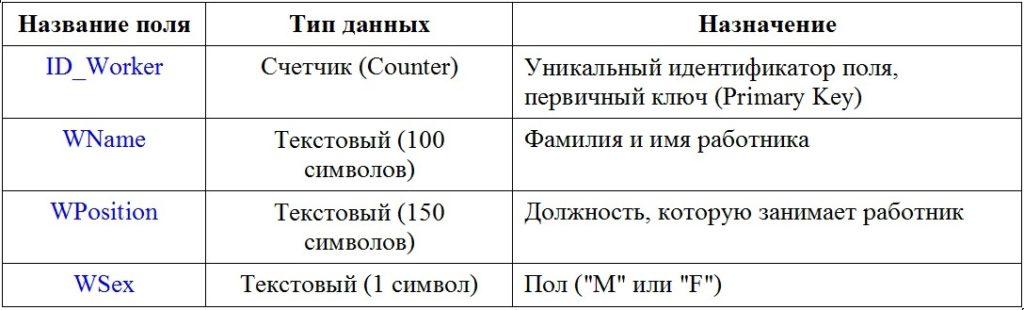 Базы данных Структура таблицы Worker