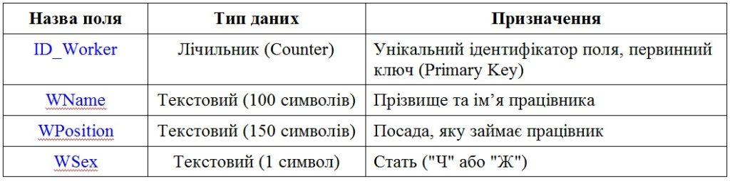 Структура таблиці Worker