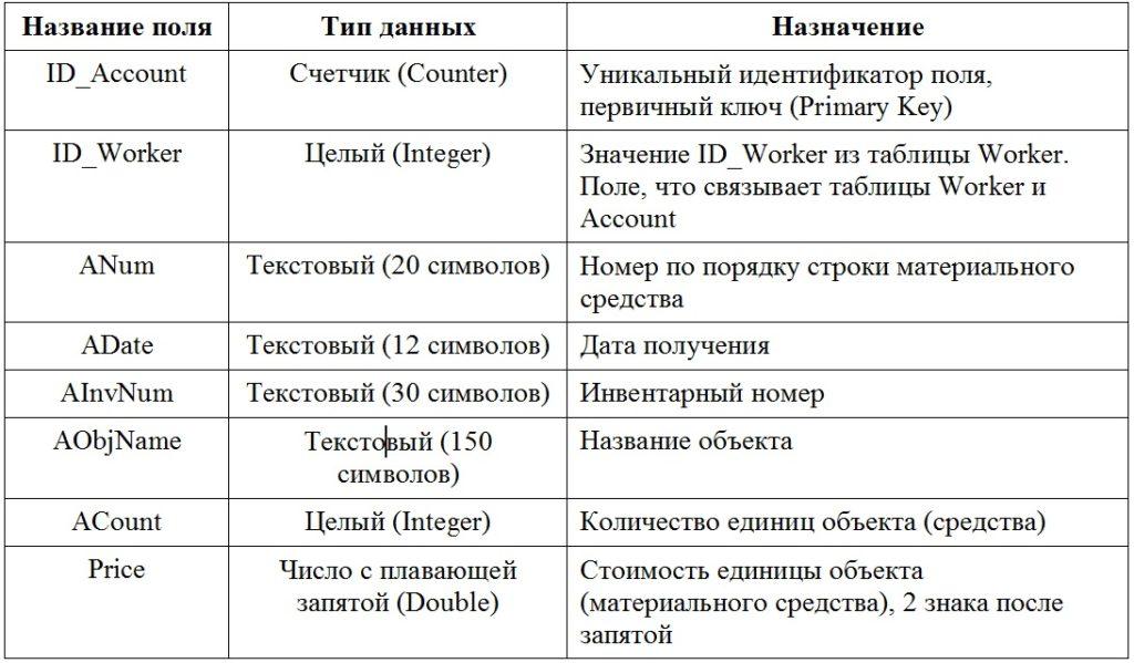Базы данных. Структура таблицы Account