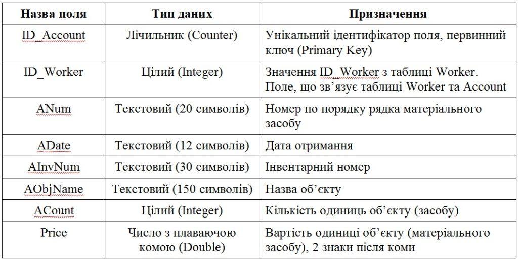 Структура таблиці Account