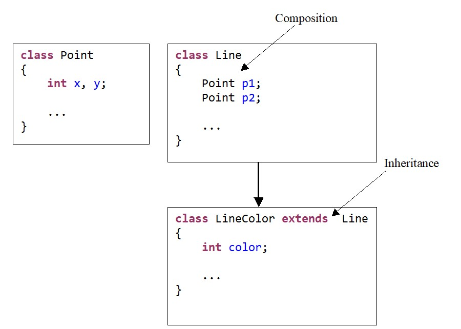 Java. Scheme combining composition and inheritance for three classes