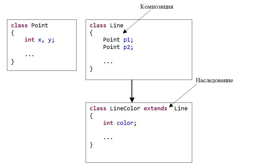 Java. Схема объединения композиции и наследования для трех классов