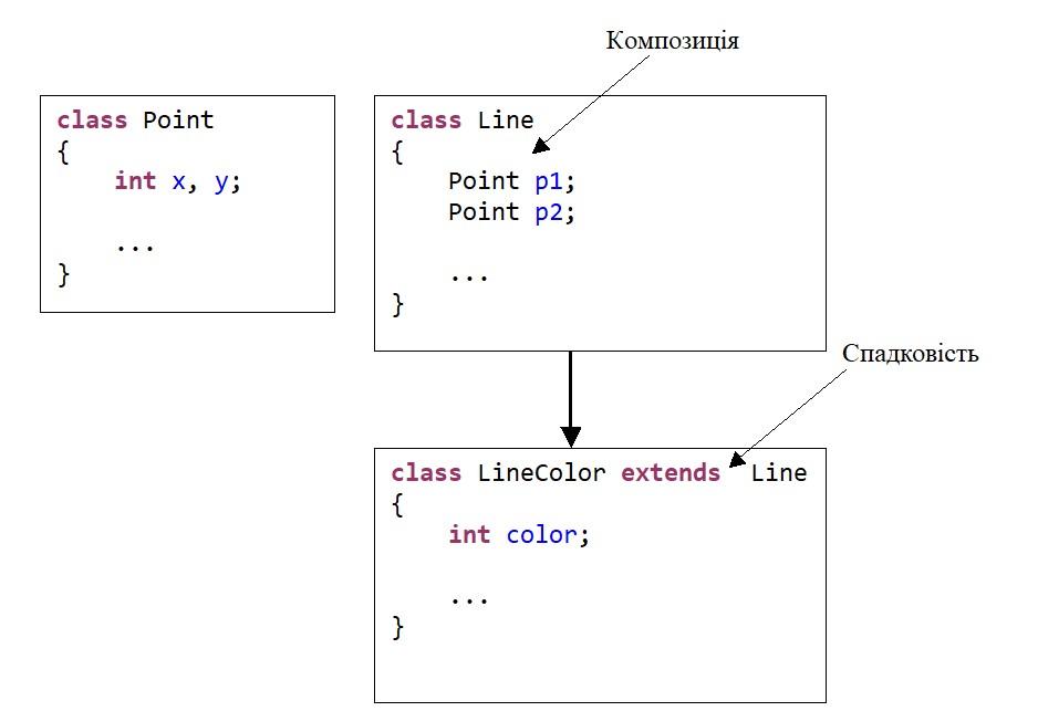 Java. Схема поєднання композиції та спадковості для трьох класів
