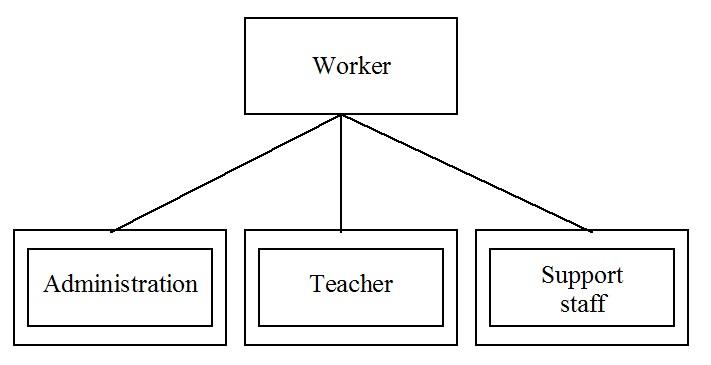 supertype subtypes figure