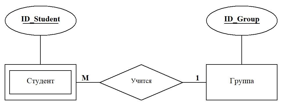 связь сущность ER-модель рисунок