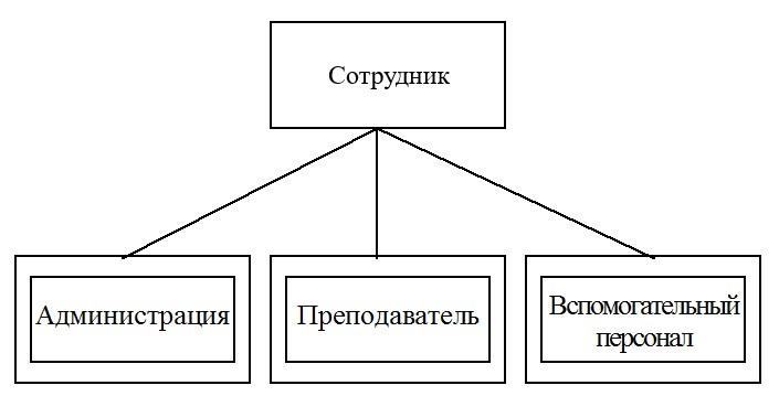 супертип подтипы сущностей рисунок