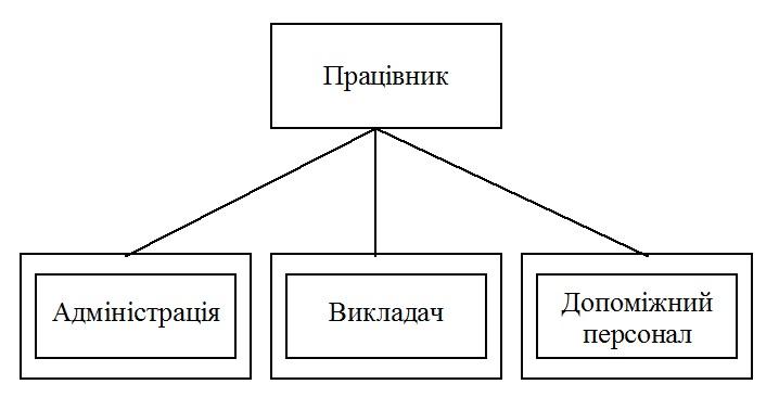 супертип підтип сутностей рисунок