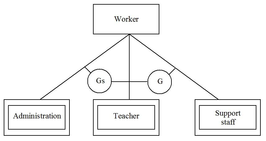 supertype subtypes intersection diagram
