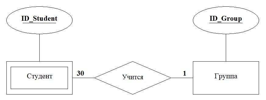 сущность связь ER-модель фото