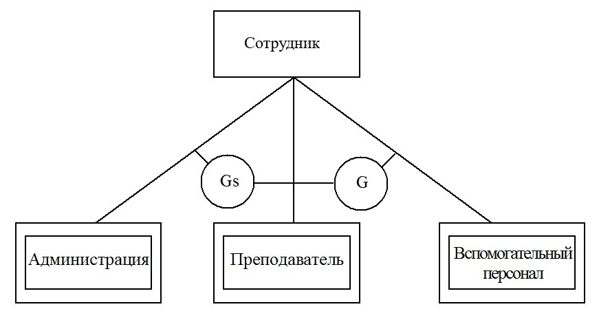 супертип подтипы сущностей пересечение