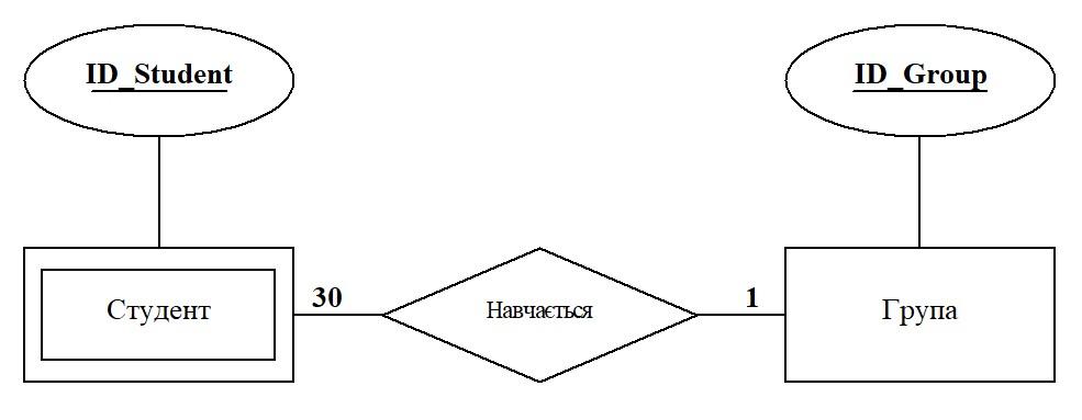 ER-модель зв'язок сутність