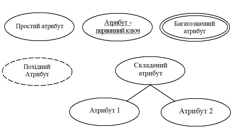 атрибути ER-модель рисунок