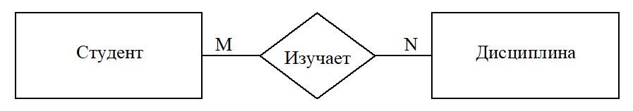 ER-модель сущность связь фото