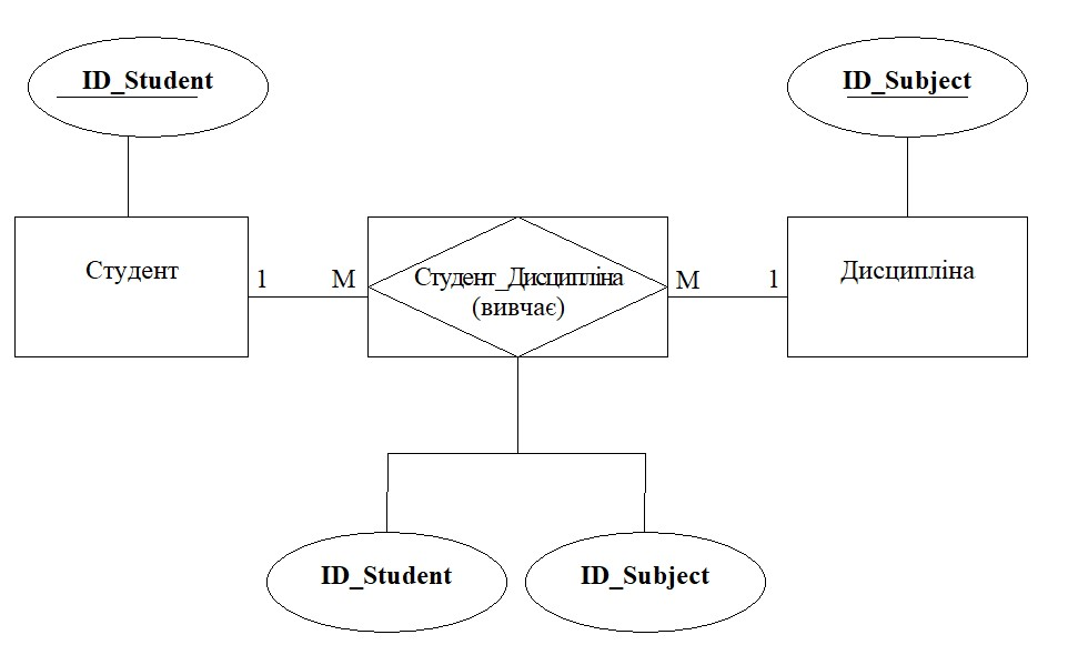 сутність зв'язок ER-діаграма