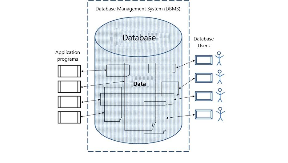 database scheme Figure