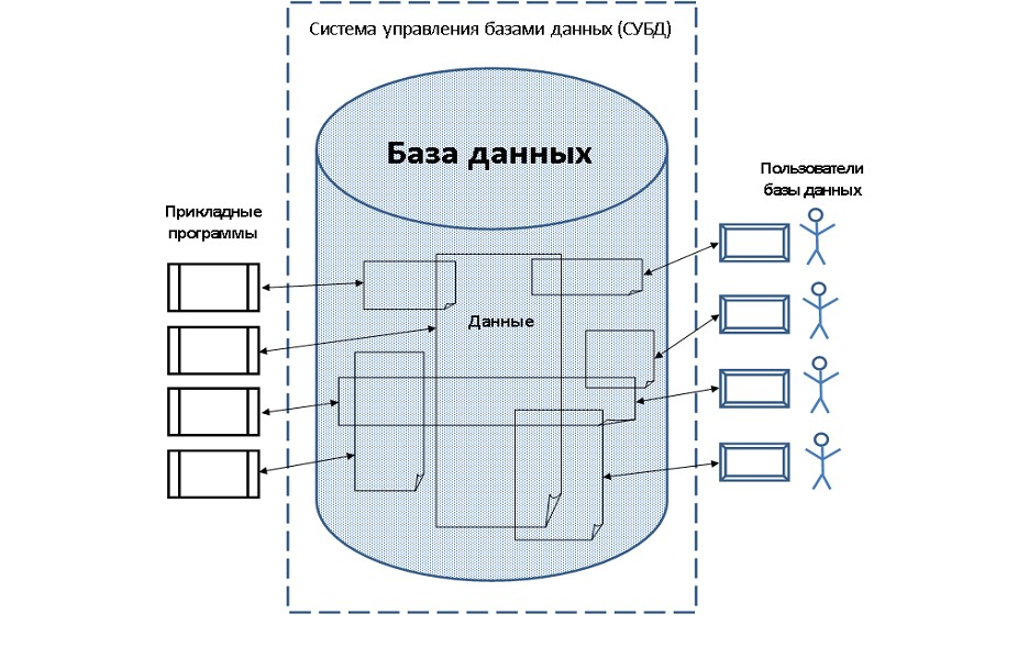 база данных схема рисунок