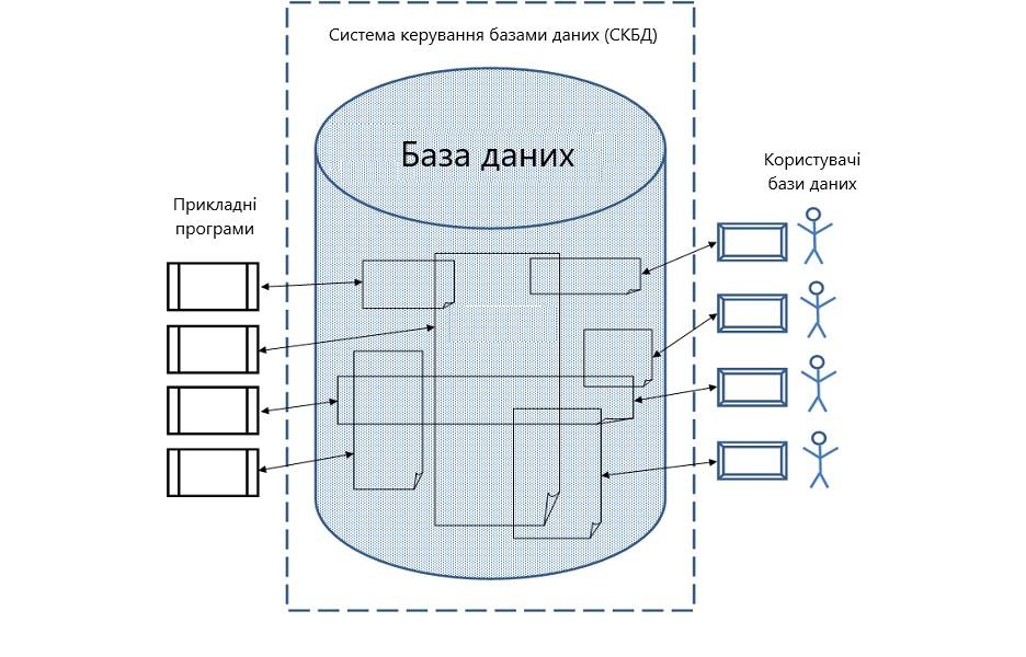 База даних схема рисунок
