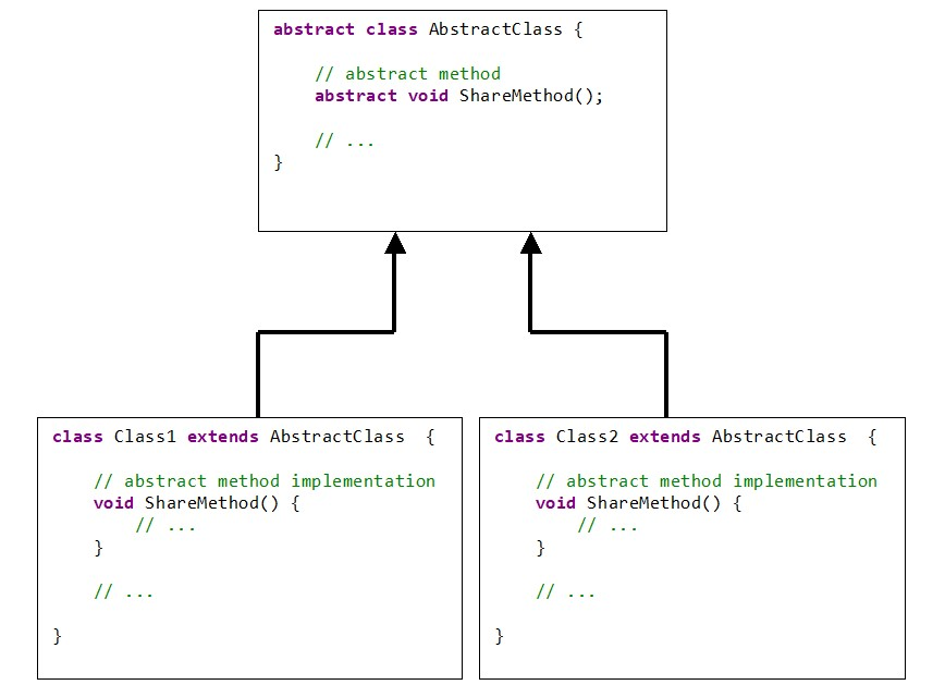 Java scheme interaction abstract class derived classes