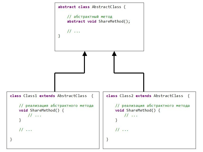 Java Схема взаимодействия абстрактный класс