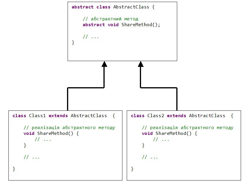 Java Схема взаємодії абстрактний клас спадковість