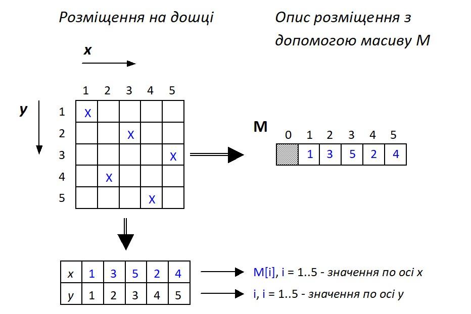 Алгоритм розміщення N ферзів на дошці