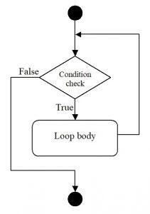 C#. Diagram of while operator