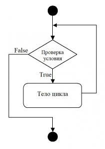 C#. Схема оператора while