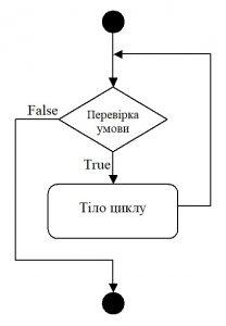C#. Схема оператора циклу while