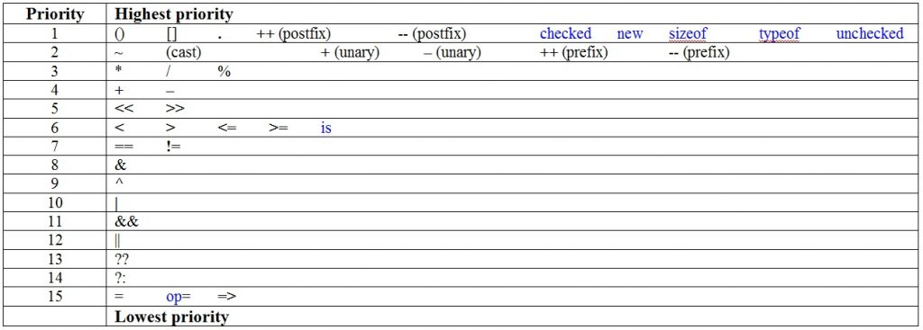 C# Table priority operations