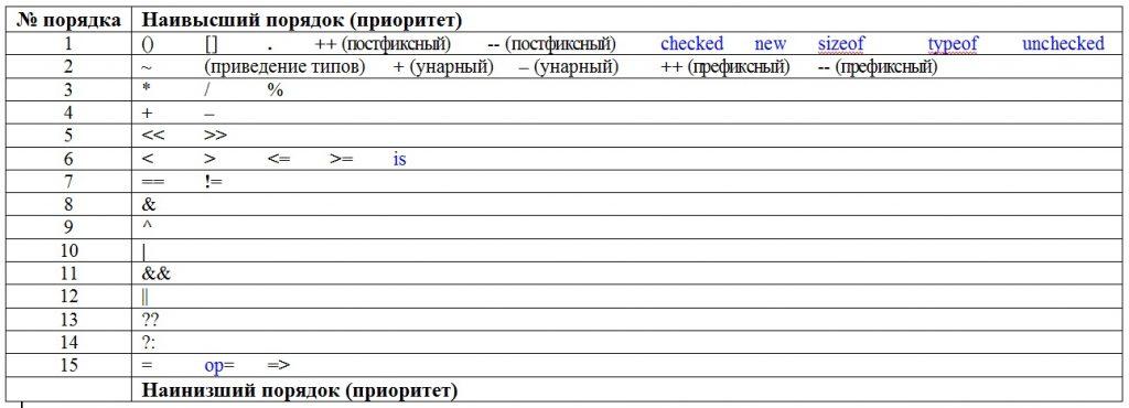 C# Таблица приоритетности операций
