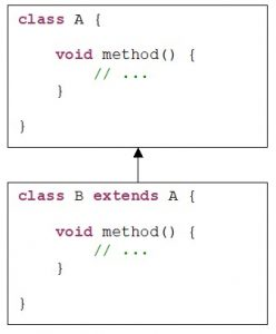Java. Inheritance. Example of overriding the method of superclass A in subclass B
