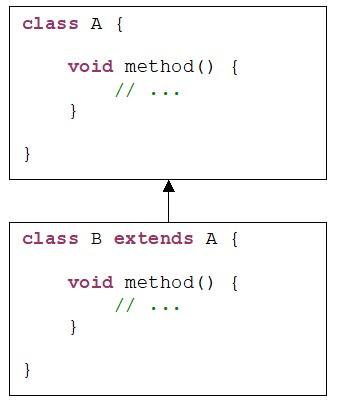 Java. Спадковість. Приклад перевизначення методу method() суперкласу A в підкласі B