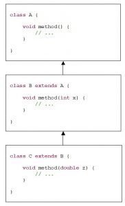 Java. Inheritance. An example of a method overload in classes A, B, C which form a hierarchy