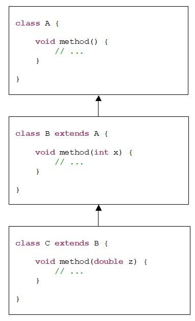 Java. Спадковість. Приклад перевантаження методу у класах A, B, C які утворюють ієрархію