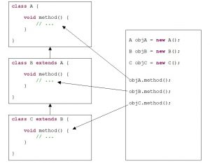 Java. Inheritance. Demonstration of overriding a superclass method in a subclass method