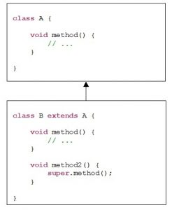 Java. Inheritance. Calling a superclass method from a subclass method using the super keyword