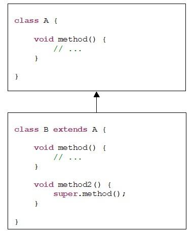 Java. Спадковість. Виклик методу суперкласу з методу підкласу з допомогою ключового слова super