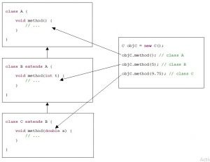 Java. Inheritance. Overloading a method in classes that form a hierarchy