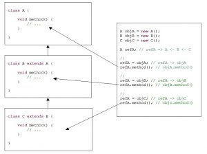 Java. Inheritance. Demonstration of dynamic dispatching of methods for three classes that form a hierarchy