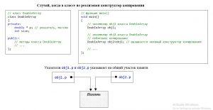 Недостаток побитового копирования. Указатели obj1.p и obj2.p указывают на один участок памяти